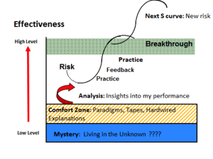 Levels of Effectiveness